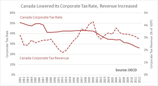 Canada Corporate Tax Rate Versus Revenue
