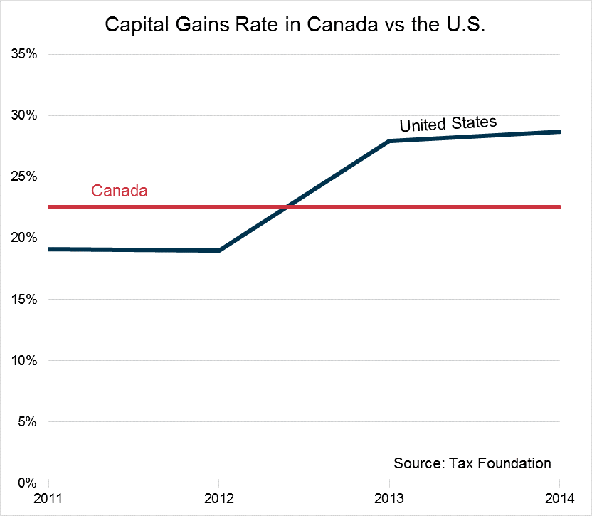 how to avoid capital gains tax on investments in canada
