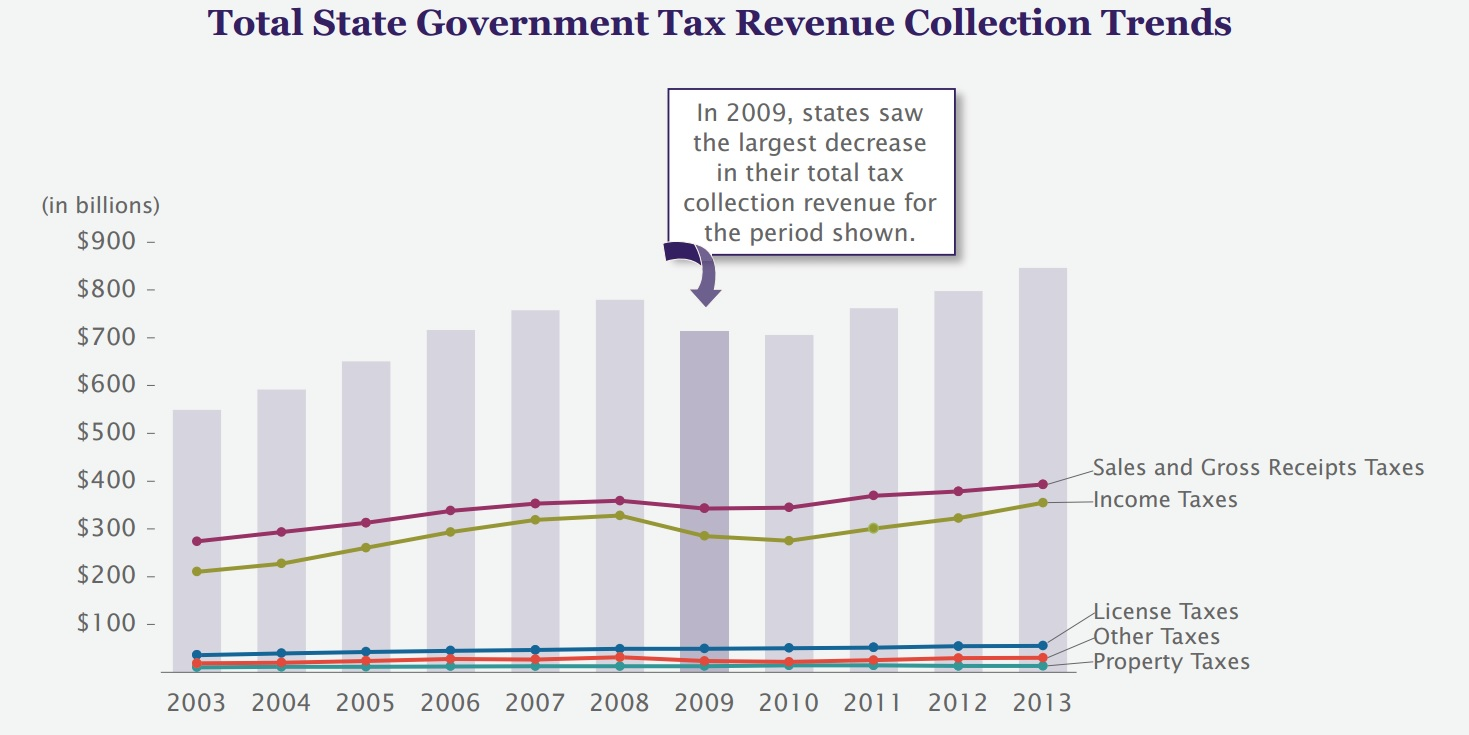 Census data shows tax revenue recovery following recession for Bureau report