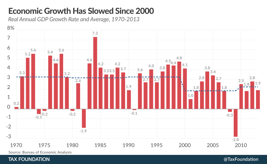 Economic Growth Has Slowed Since 2000 Tax Foundation