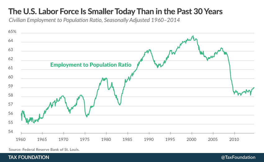 an analysis of the labor force in america The number of americans not in the labor force totaled 94,708,000 in may, 664,000 more than in april -- and the labor force participation rate dropped two-tenths of a point to 626 percent, near its 38-year low, the labor department's bureau of labor statistics reported on friday.