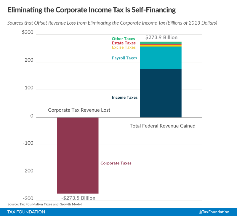 corporate tax notes Corporate tax planning money saved is money earned presented by niranjan swain  corporate mergers / amalgamations procurement / acquisitions of fixedassets makeorbuy, ownorlease, retainorreplace, exportordomesticsale, shutdownorcontinue, expandorcontract.