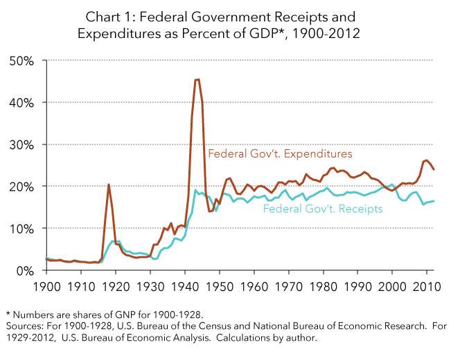 government spending and revenues in america Intergovernmental transfers of the 36 percent of local government general revenue that were transfers from other levels of government the tax policy center's briefing book a citizen's guide to the fascinating how do us taxes compare internationally.