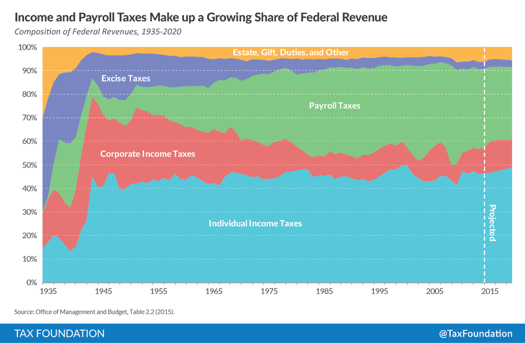 how has federal revenue changed over time tax foundation