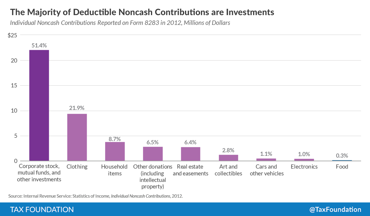 Investment Donations and the Charitable Deduction - Tax Foundation