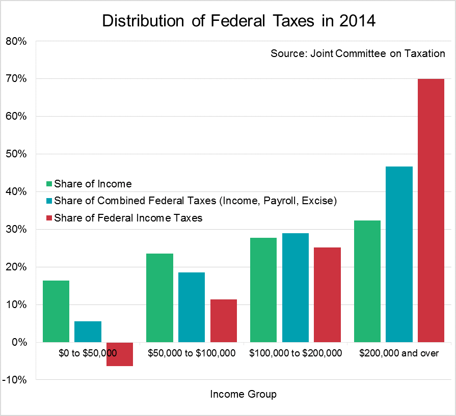 Tax Property Income Distribution