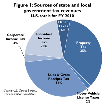 publications local government ptax