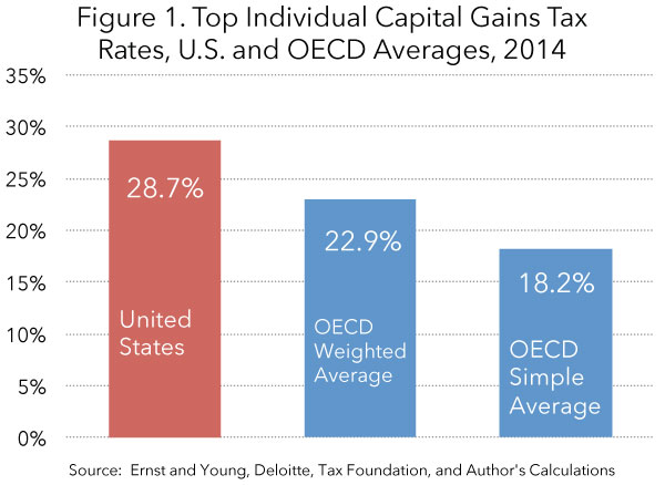 The High Burden Of State And Federal Capital Gains Tax Rates