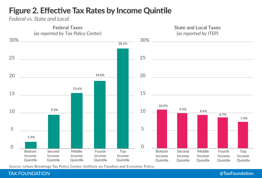 an introduction to the analysis of the federal progressive income tax