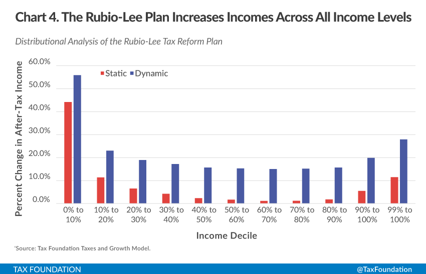 Why Marco Rubios Tax Plan Might Stick Around Tax Foundation
