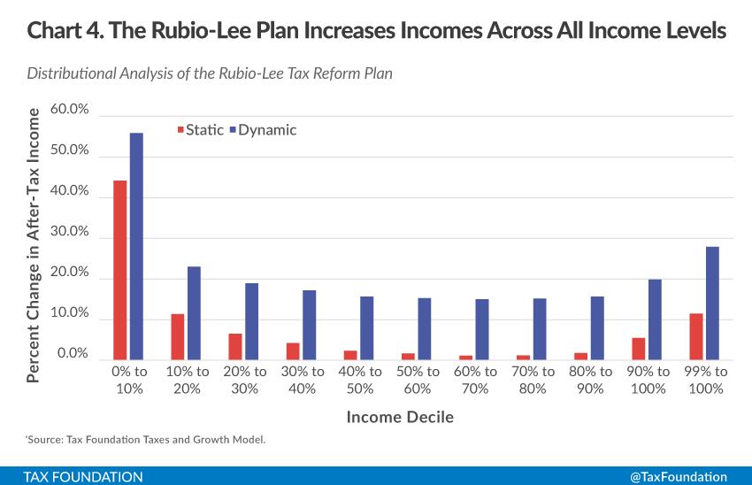 The Distributionalysis Of The Rubio Lee Tax Reform Plan