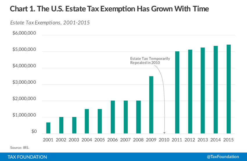 Estate and Inheritance Taxes around the World - Tax Foundation