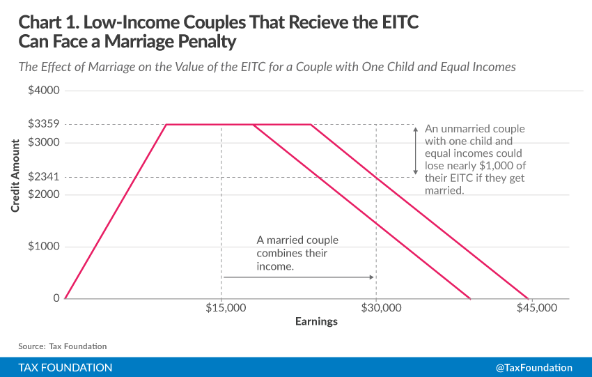 Understanding the Marriage Penalty and Marriage Bonus | Tax Foundation