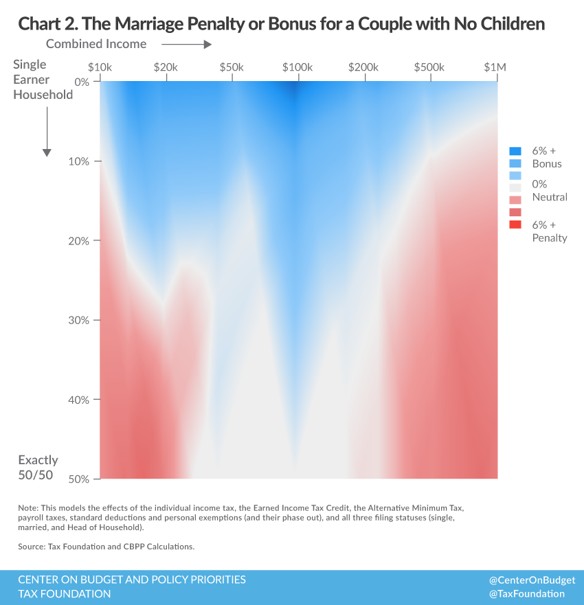 Understanding the Marriage Penalty and Marriage Bonus ...