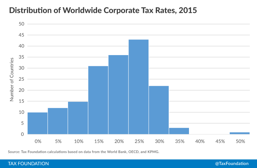 current service tax rate chart for year 2015 16: Corporate income tax rates around the world 2015 tax foundation
