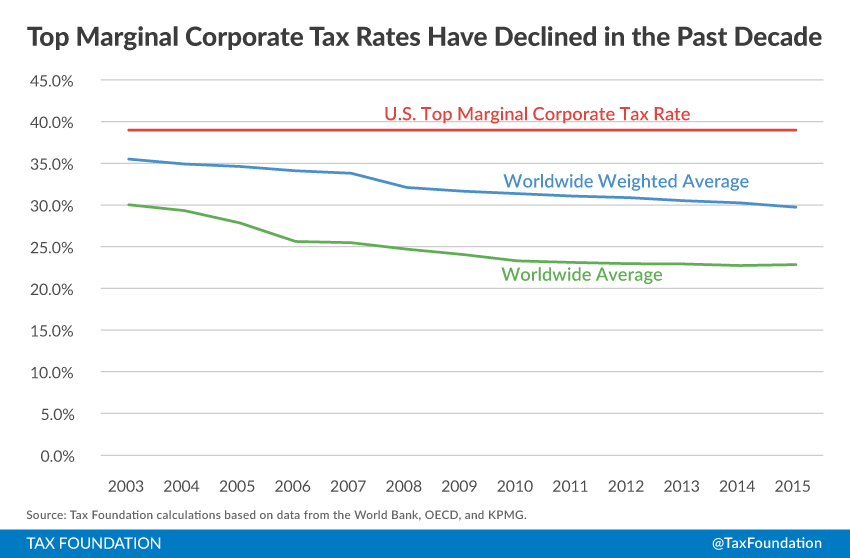Corporate income tax rates around the world 2015 tax foundation