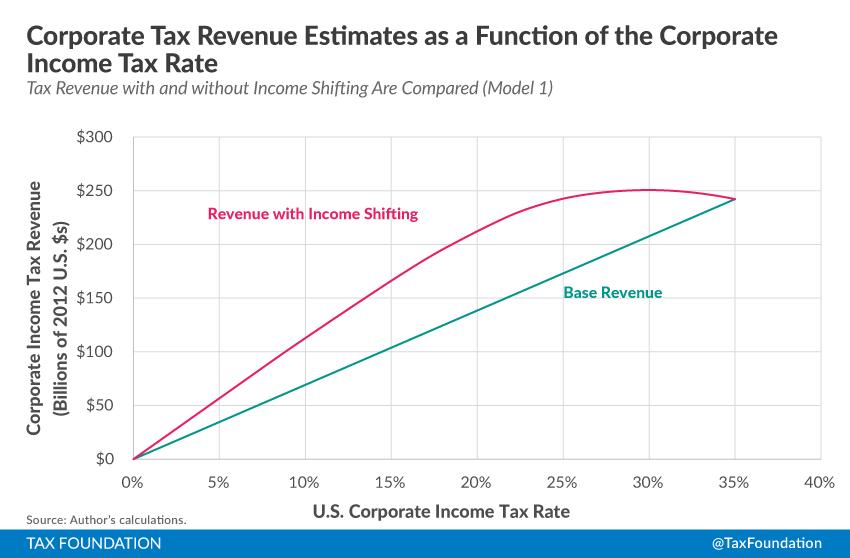 Alternative Estimates Of Income Shifting