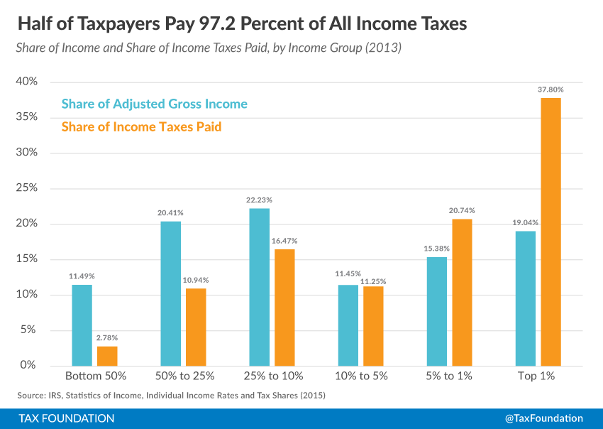 Summary of the latest federal income tax data 2015 update tax high income americans paid the majority of federal taxes sciox Gallery