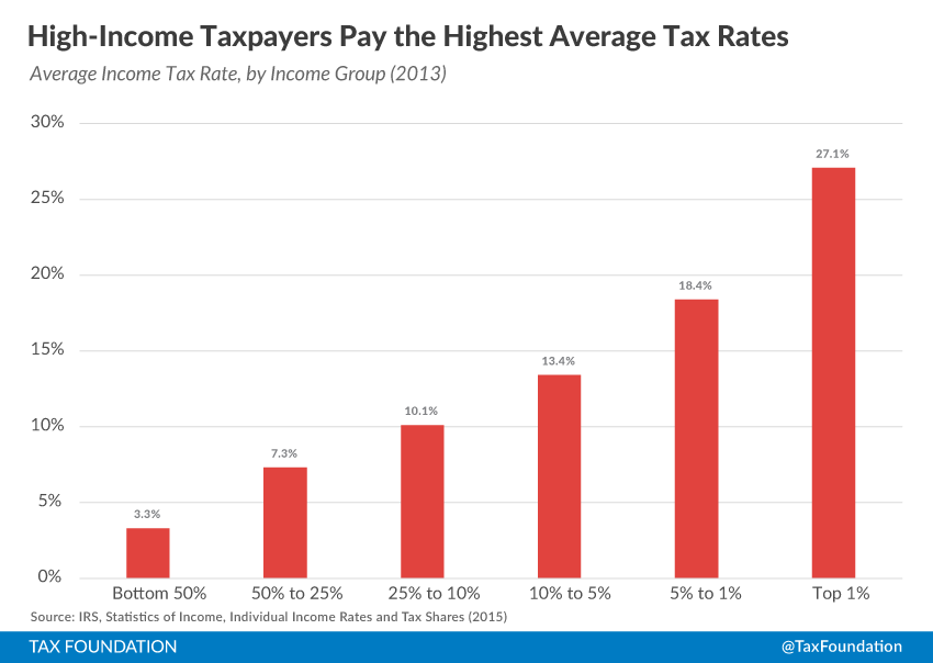 Summary Of The Latest Federal Income Tax Data 2015 Update