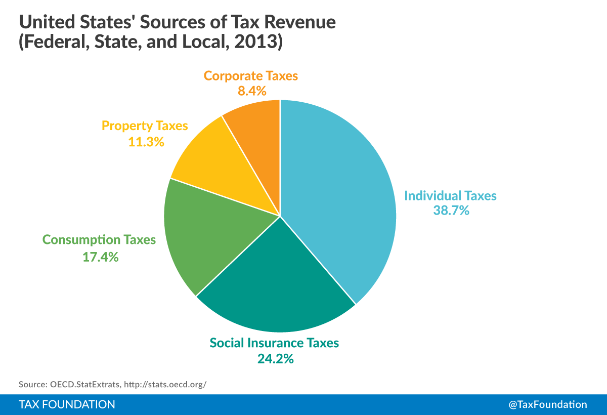 revenue and income taxes An income tax is a tax imposed on individuals or entities that varies with their respective income or profits (taxable income) many.