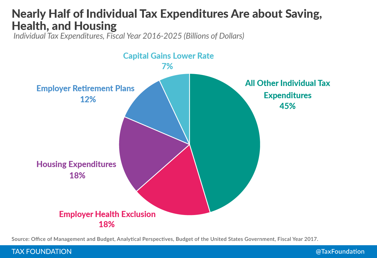 corporate and individual tax expenditures 2016 | tax foundation
