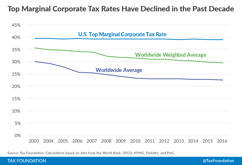 Image result for corporate tax rates around the world