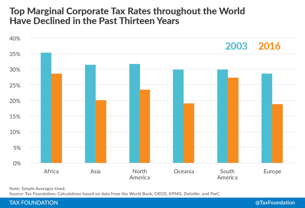 Corporate Income Tax Rates Around The World Tax Foundation - Which country has the highest poverty rate