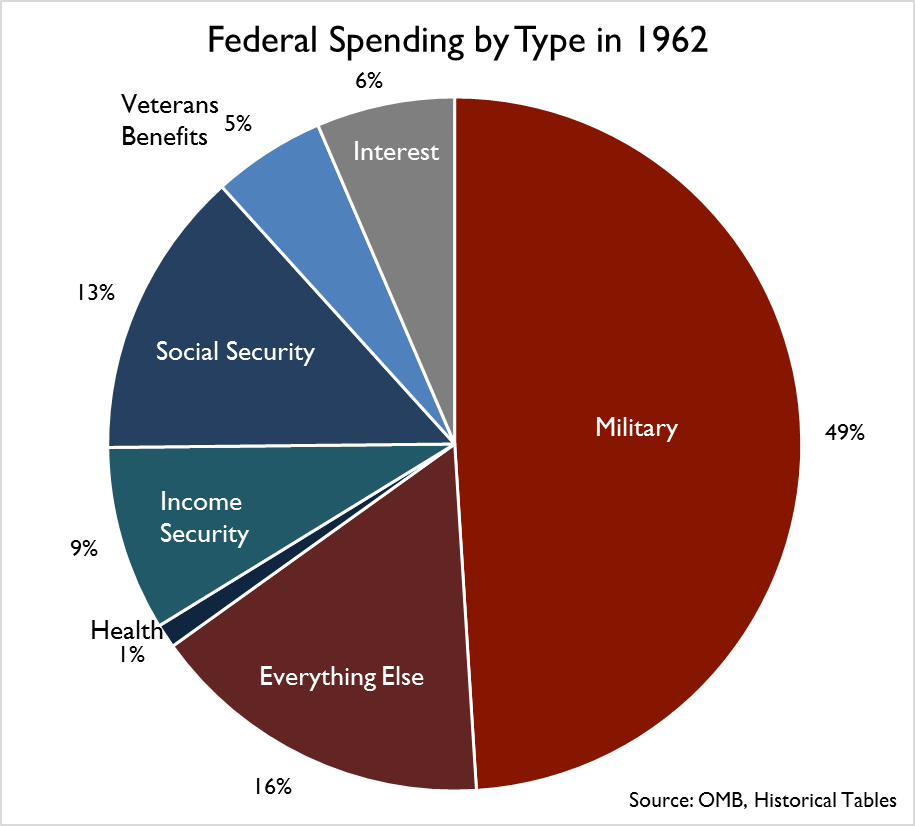 us government spending And in tables that show details on discretionary spending amounts in the analytical perspectives volume budget of the united states government, fiscal.