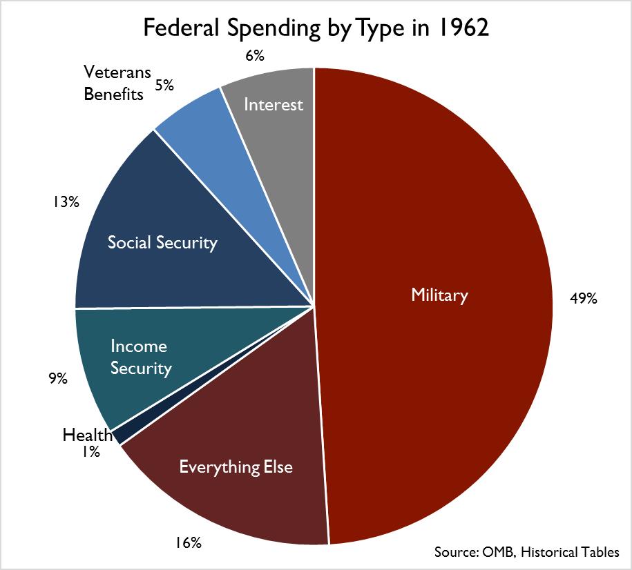 Where Do Your Tax Dollars Go