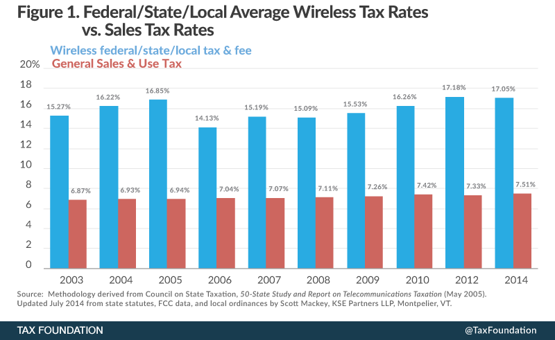 Wireless Taxation in the United States 2014   Tax Foundation