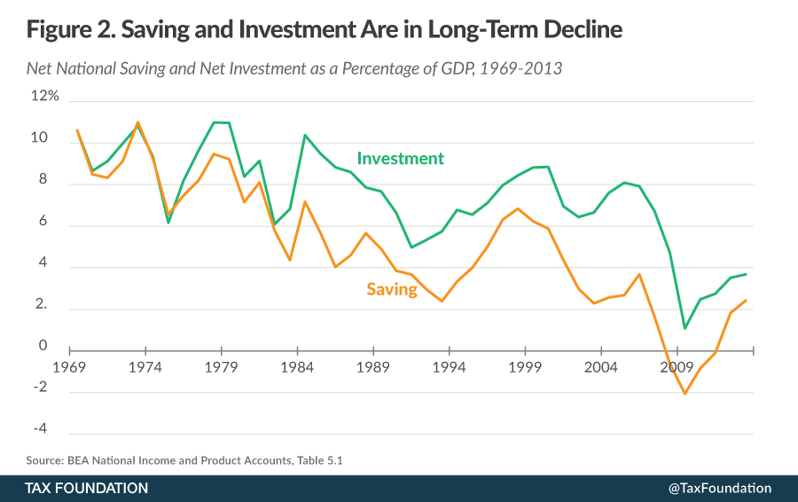 US Savings And Investment: 1969 - 2013 Chart