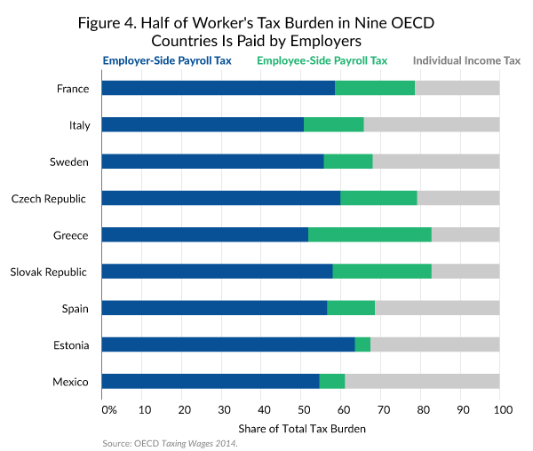 A Comparison of the Tax Burden on Labor in the OECD - Tax ...