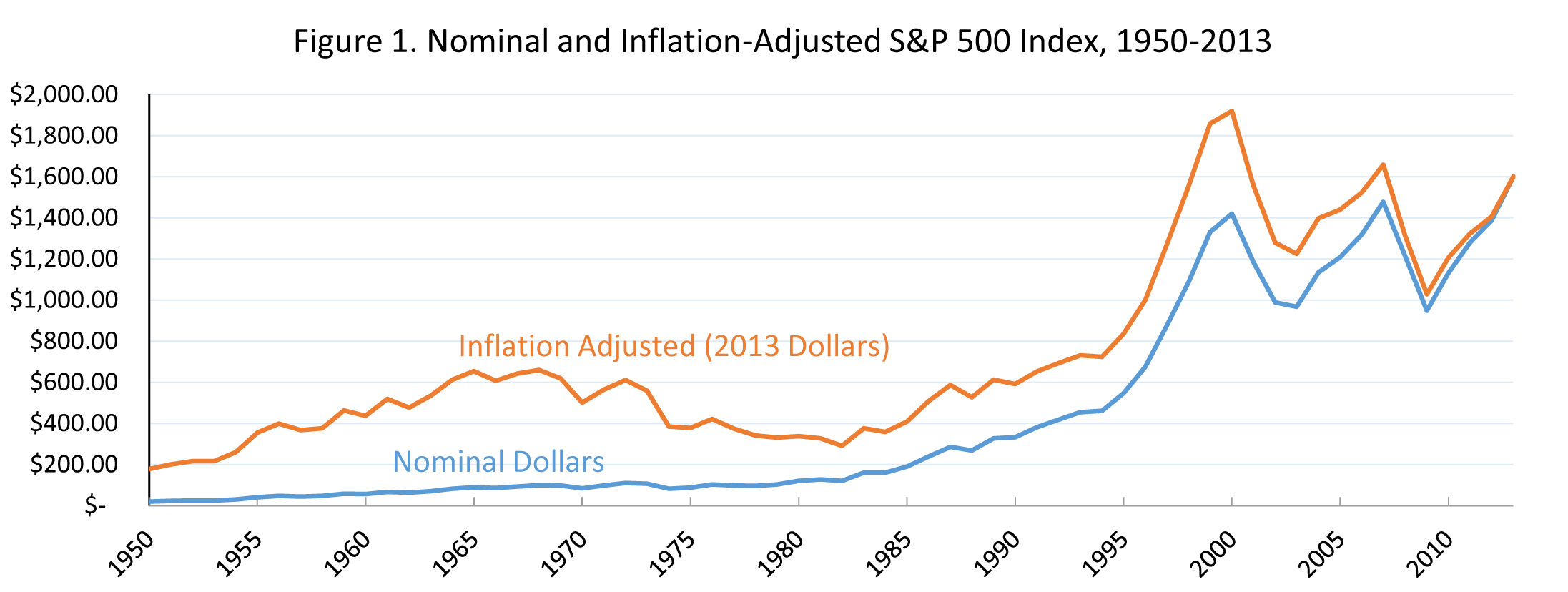 Inflation can cause an infinite effective tax rate on capital the sp 500 since 1950 falaconquin