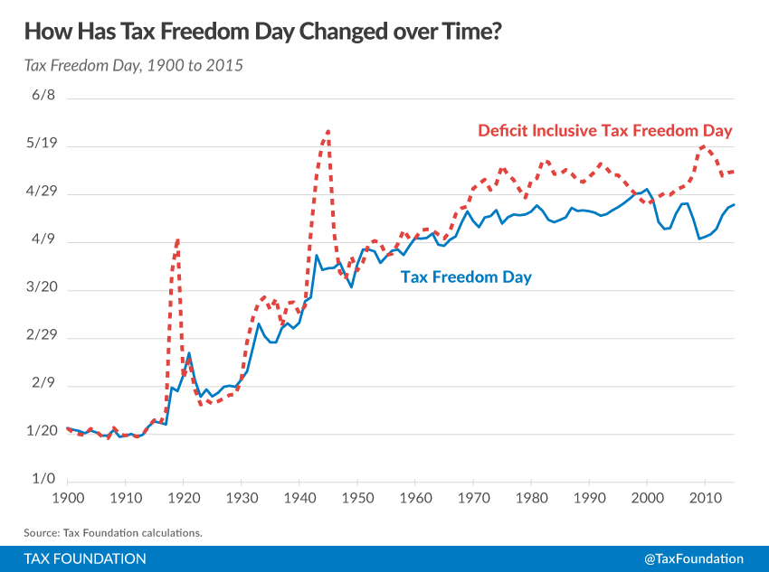 Tax Freedom Day