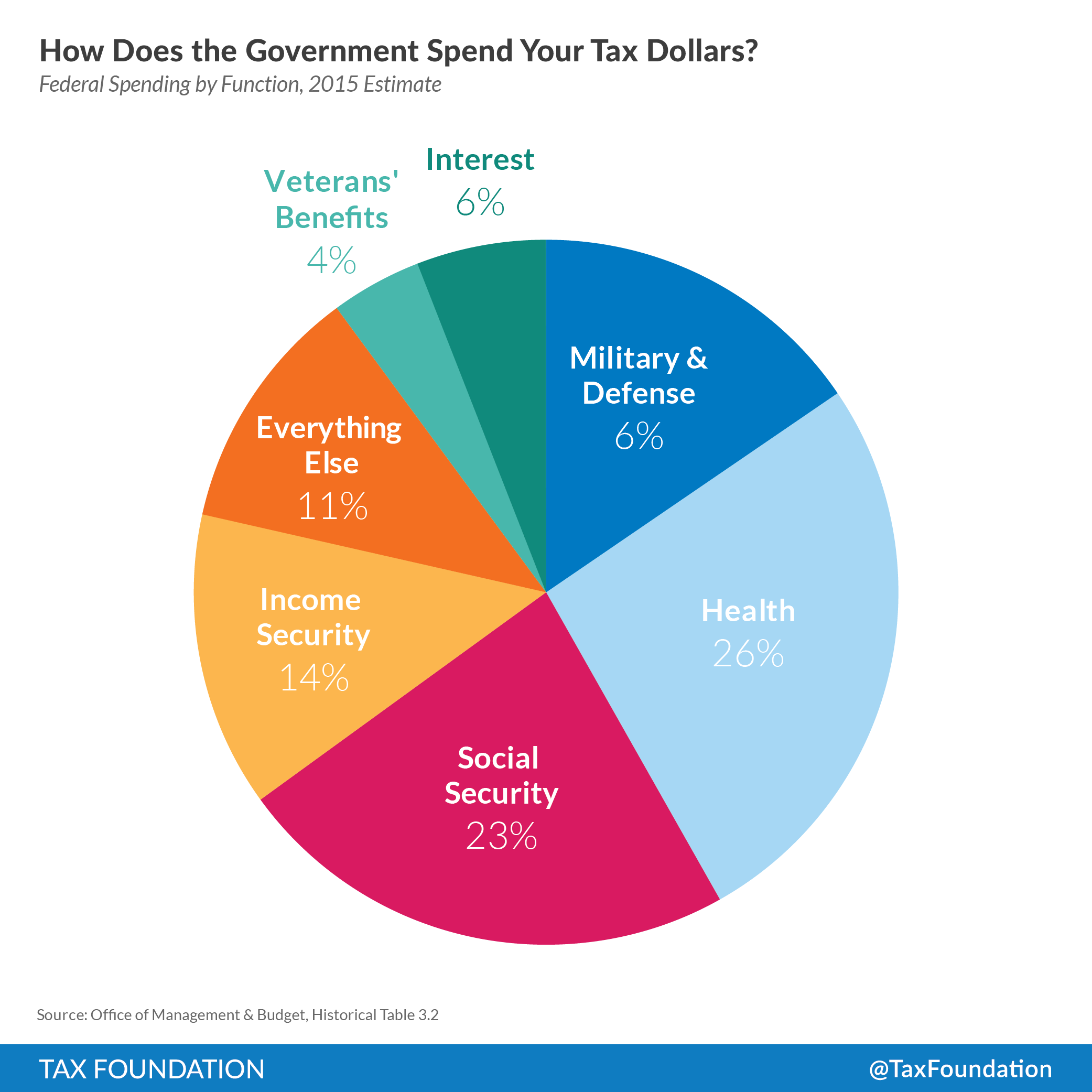 How The Government Spends Your Tax Dollars