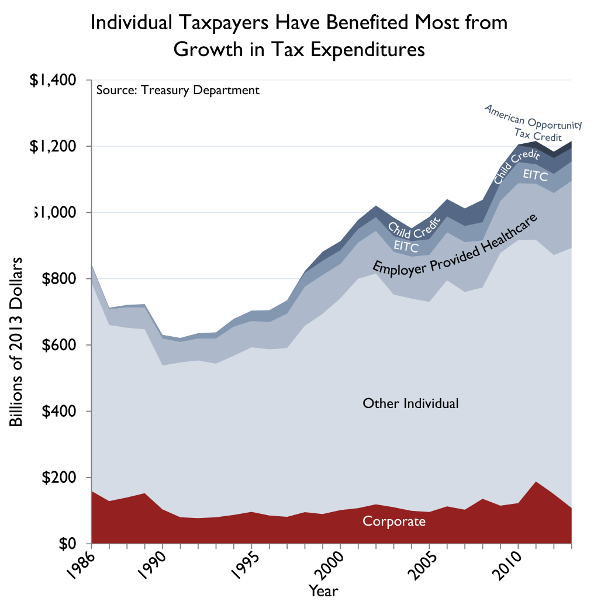 Trump Tax Plan S Pass Through Tax Break Would Provide: A Lot Has Changed In The 27 Years Since The Last Major Tax