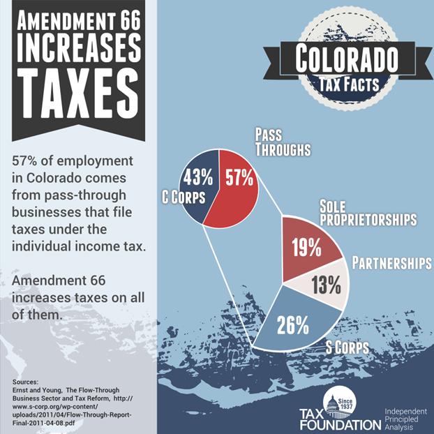 Colorado Amendment 66 Increases Taxes On Important