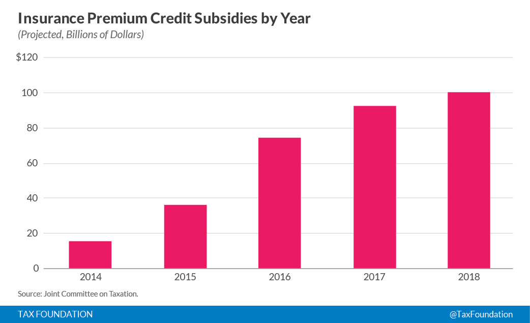 Insurance Premium Credit Subsides Projections By Year