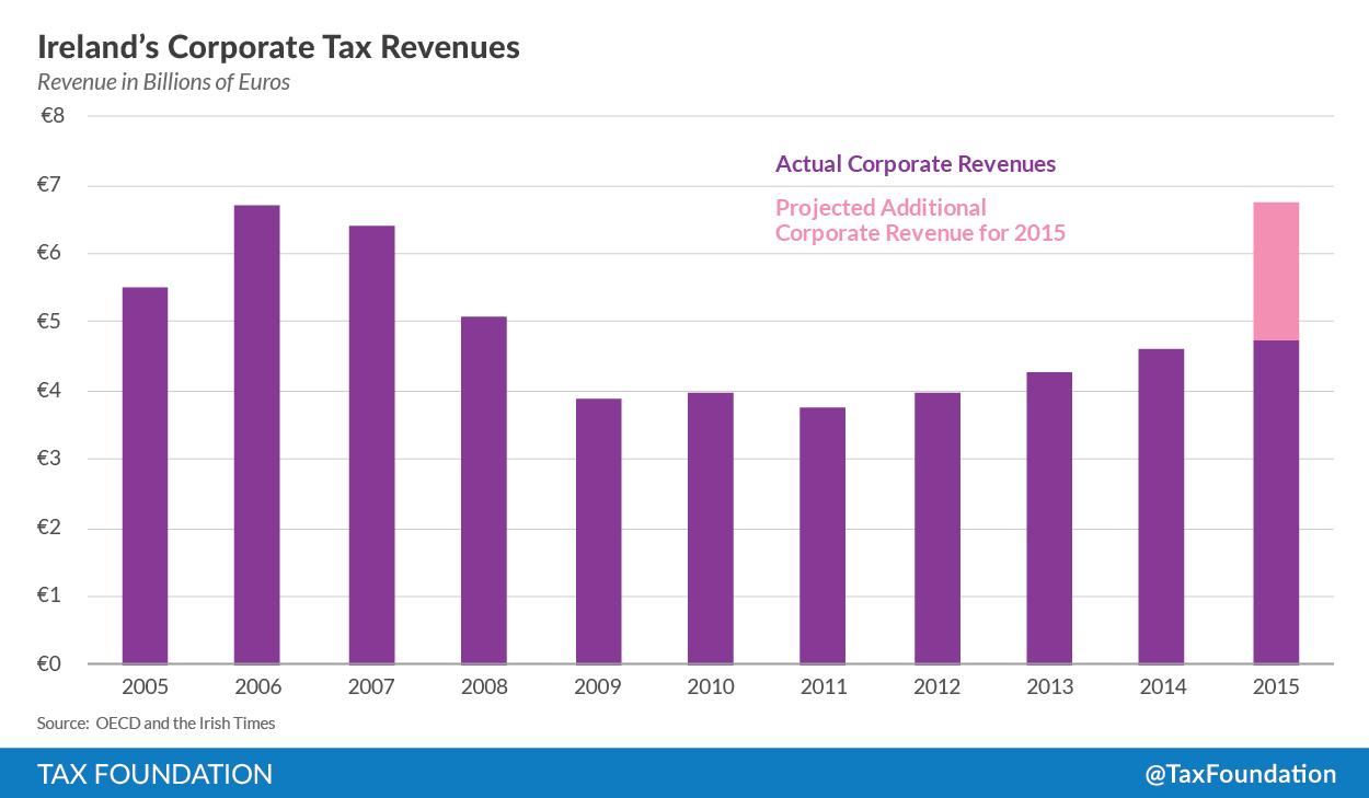 revenue online ireland property tax