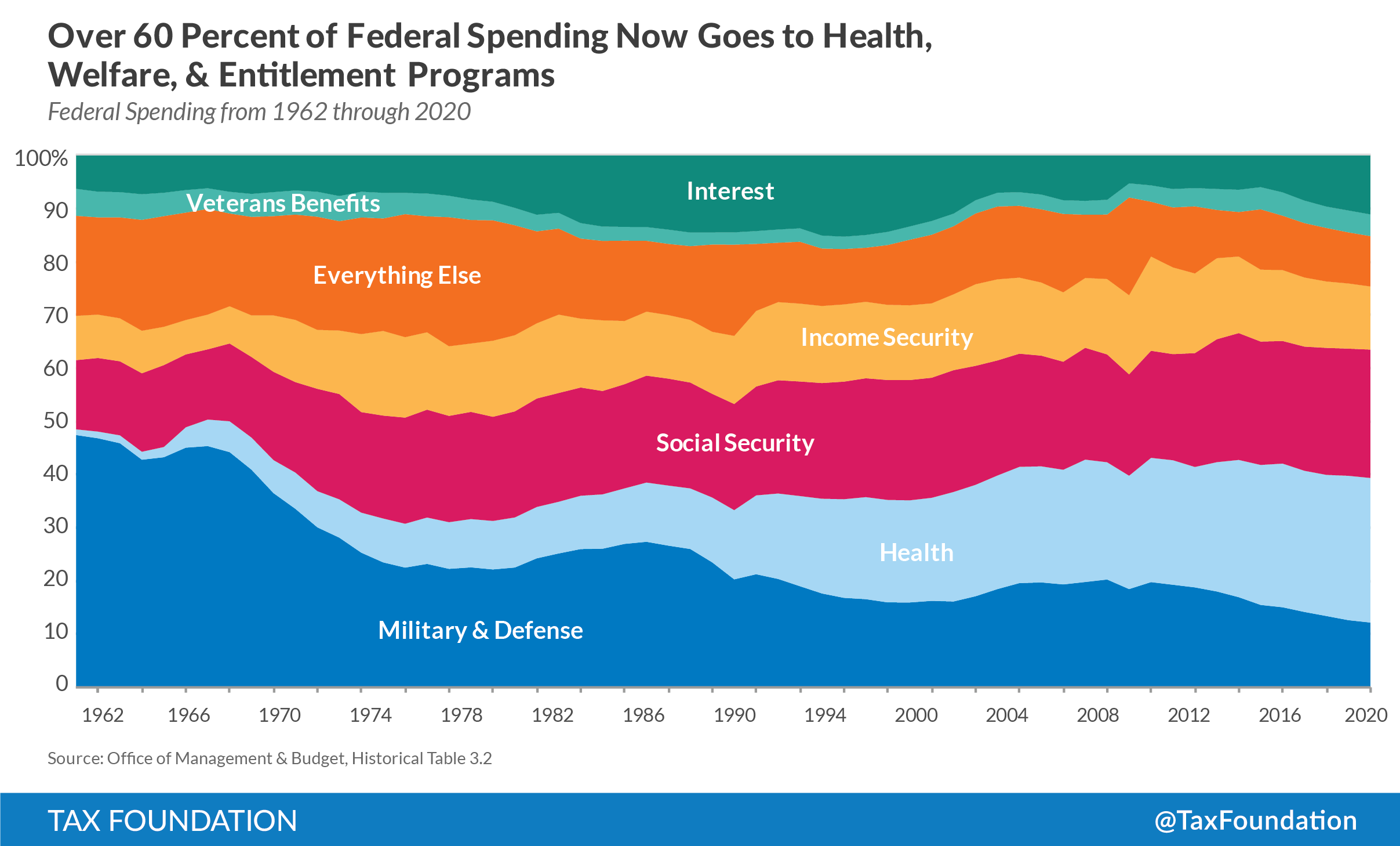 How the government spends your tax dollars tax foundation how the government spends your tax dollars nvjuhfo Gallery