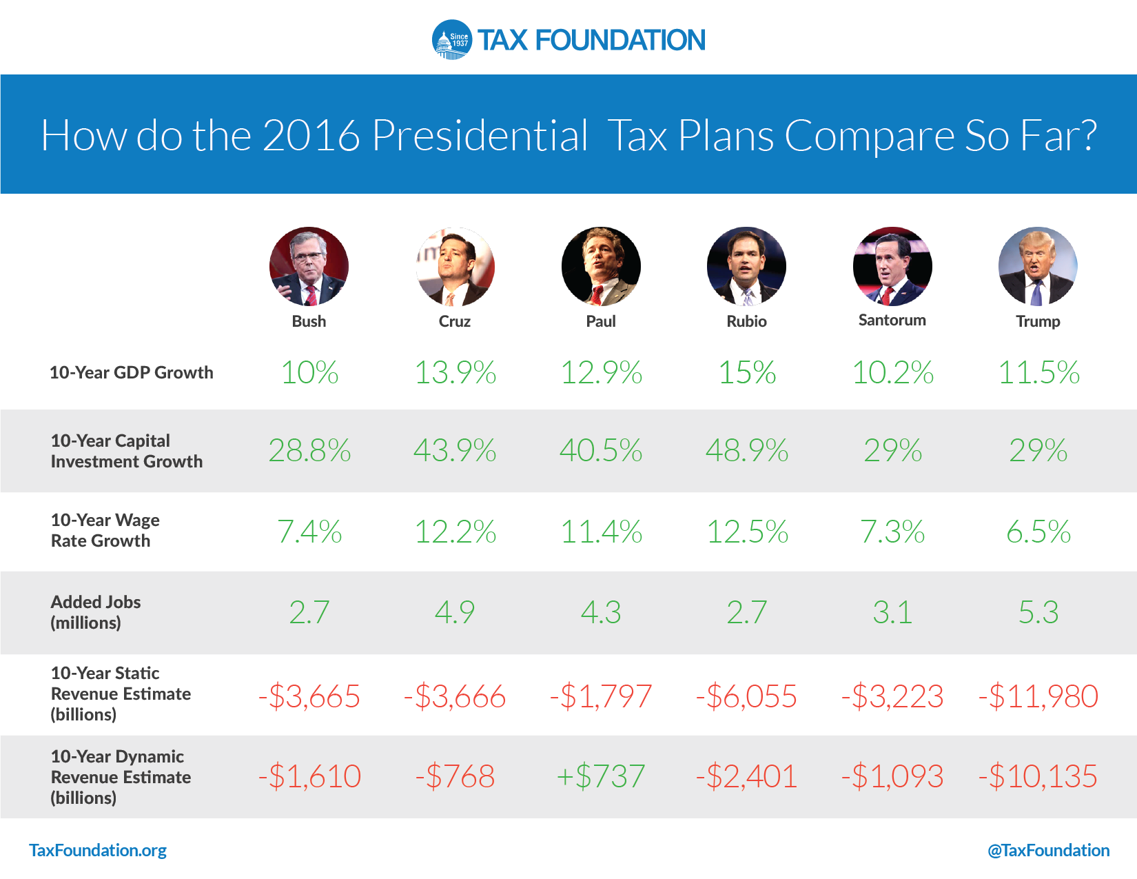 Tax foundation s most read articles of 2015 tax foundation for How to read a foundation plan