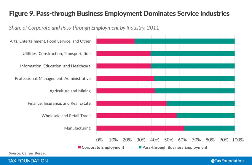 An Overview Of Pass Through Businesses In The United States Tax