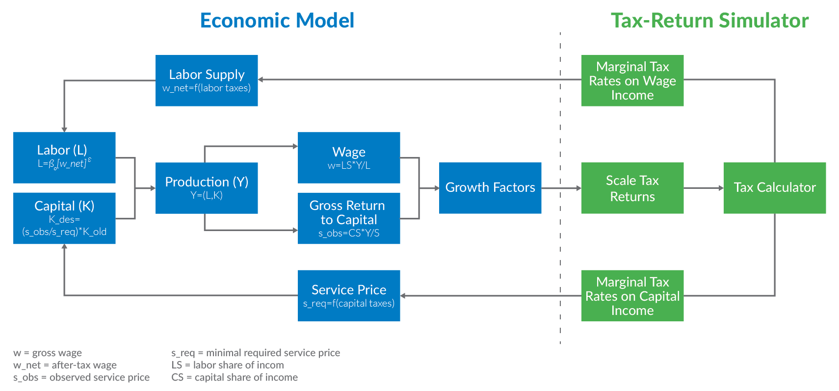8808cbda8dd58 Overview of the Tax Foundation s Taxes and Growth Model
