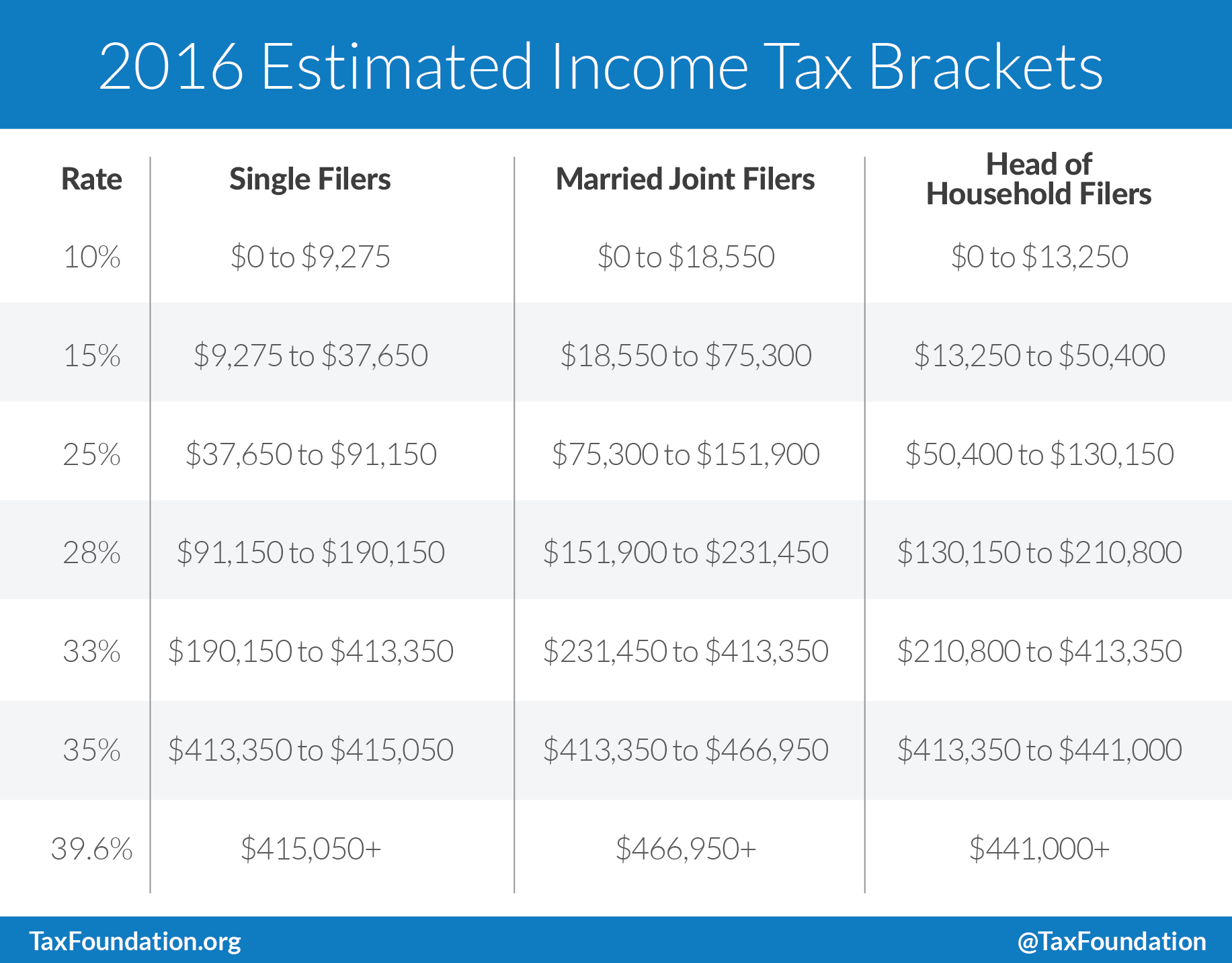income tax calculator single parent California earned income tax credit the parent with the highest adjusted gross income (agi) if no eligible parent claims the child single.