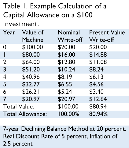 capital allowance Depreciation and capital expenses and allowances you generally can't deduct spending on capital assets immediately instead you claim the cost over time, reflecting the asset's depreciation (or decline in value.