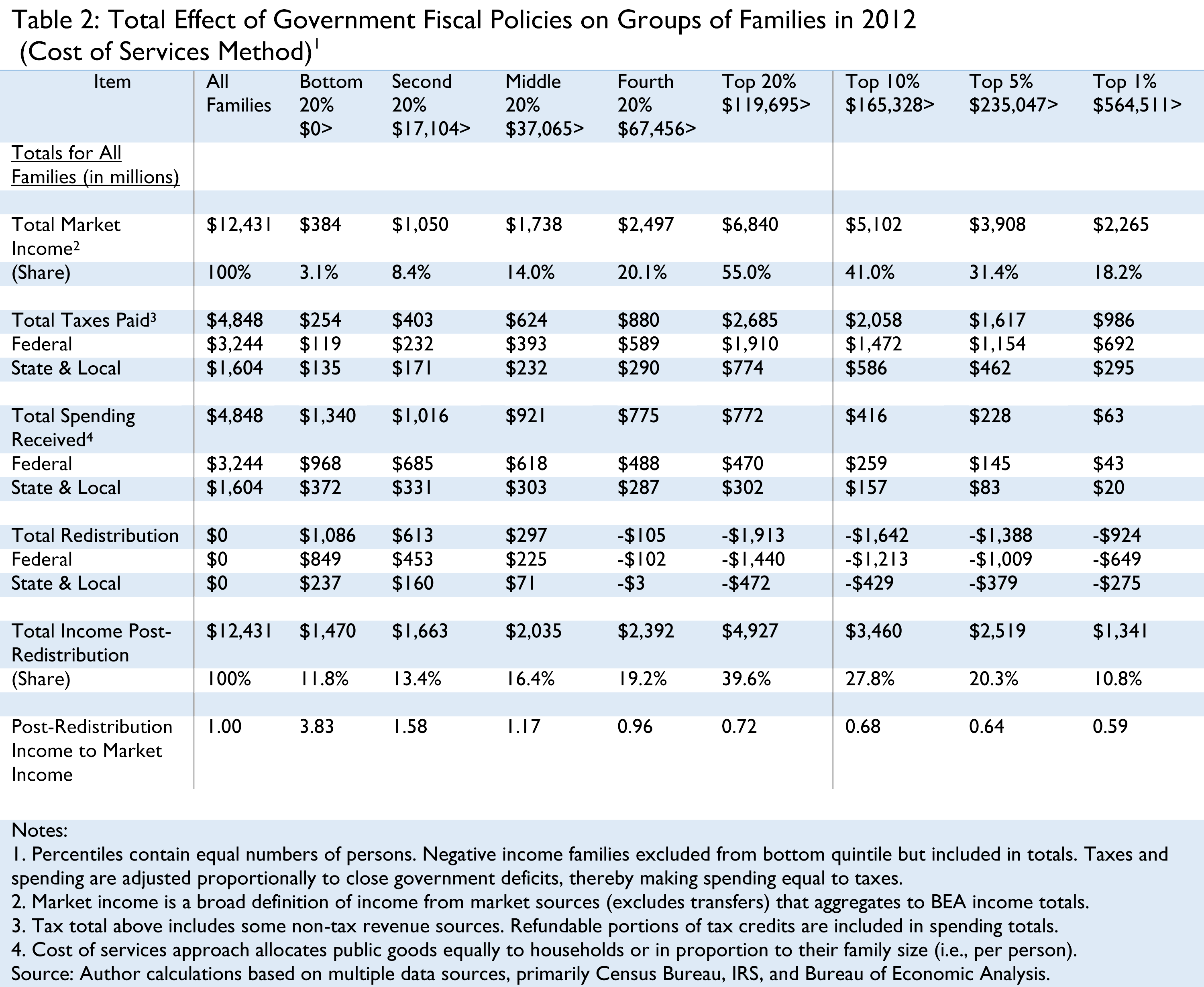 The Distribution of Tax and Spending Policies in the United States