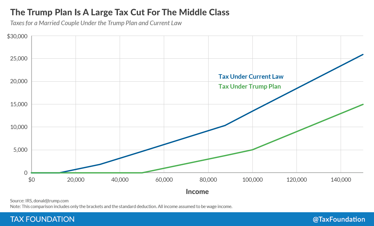 Donald Trump's Tax Plan Is a Large Tax Cut for the Middle ...