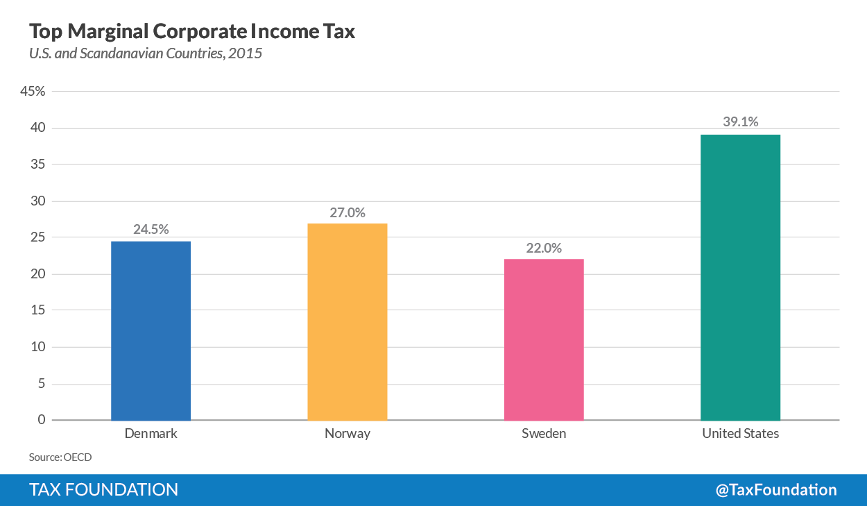 Top%20Marginal%20Corporate%20Income%20Tax.png