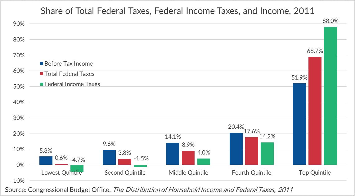 Custom Economic Inequality in United States Essay