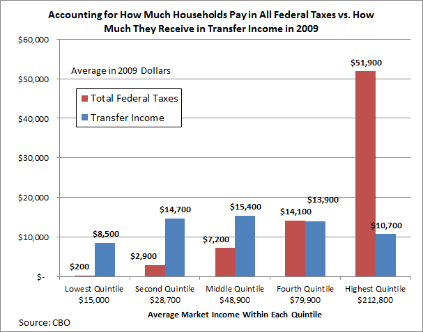 60 Percent Of Households Now Receive More In Transfer Income Than